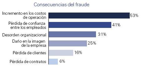 consecuencias-del-fraude